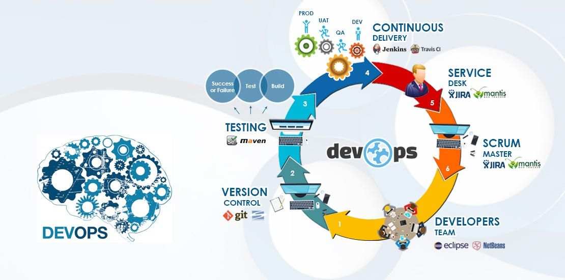 DevOps -Interview -Questions -and- Answers