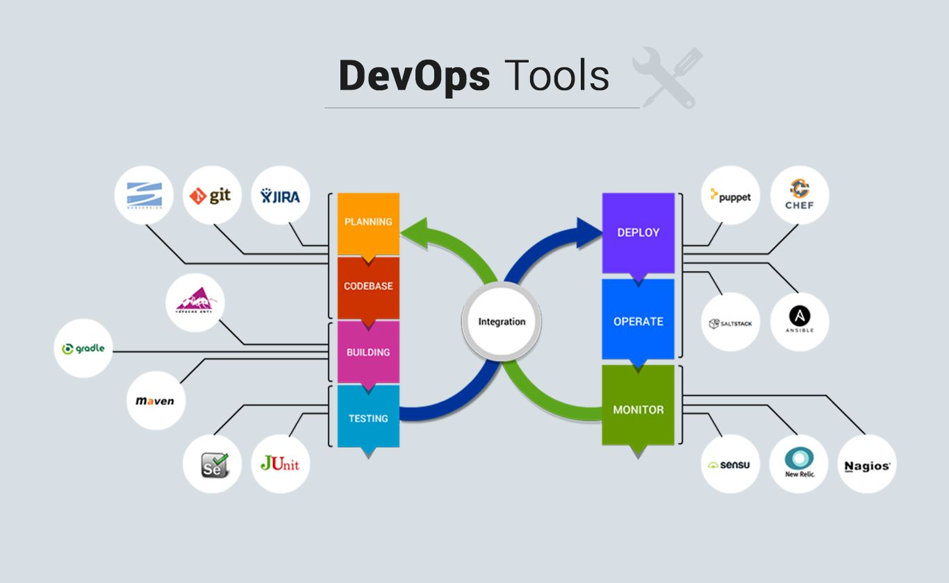 DevOps -Interview -Questions -and -Answers- tools